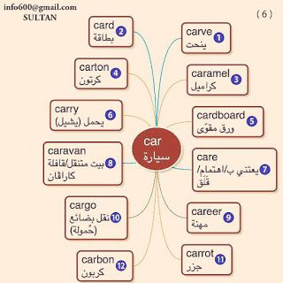 حفظ الكلمات بالطريقة السحرية لن تنساها بعد الان الخرائط الذهنية Learn Engli English Language Teaching Learn Arabic Language English Language Learning