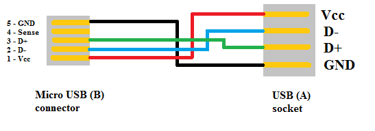 Moreover Hdmi Cable Wire Diagram Further Hdmi Cable Wiring Diagram