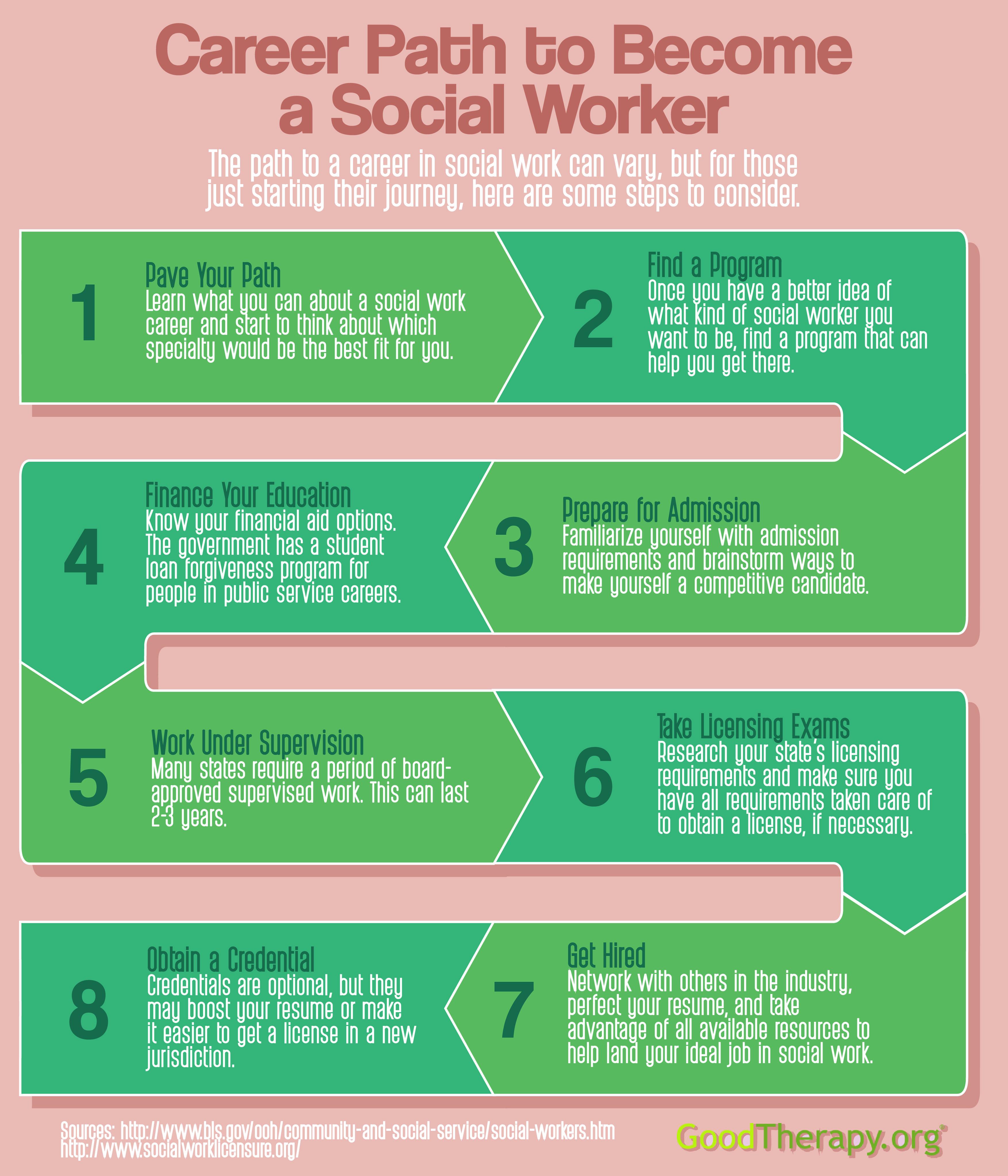 Socialworkmonth Swmonth Socialwork Career Path Social Worker Social Work Month
