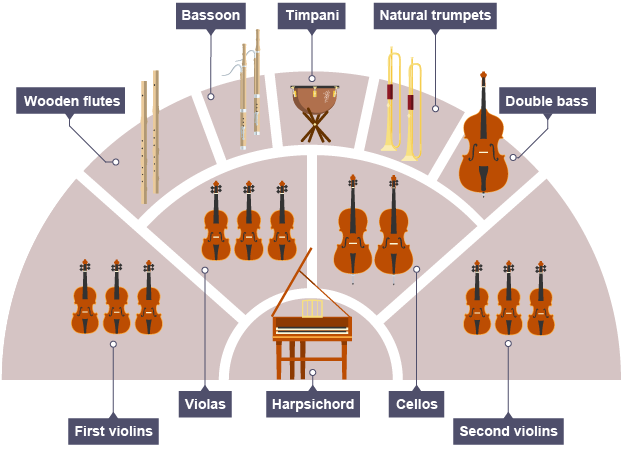 baroque orchestra baroque musical instruments