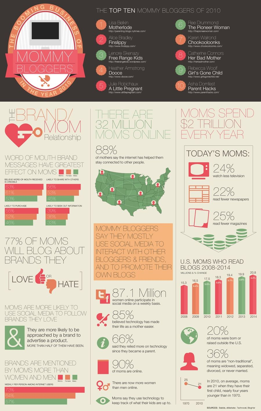 Marketing to moms, Fact about mom bloggers