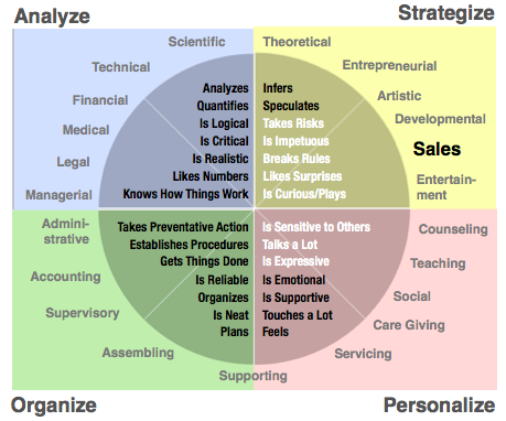 critical thinking styles instrument Types of thinking test: concrete, analytical, abstract, logical, imaginative on the other hand, if you are like most people and have only one preferred thinking style improve your critical thinking.