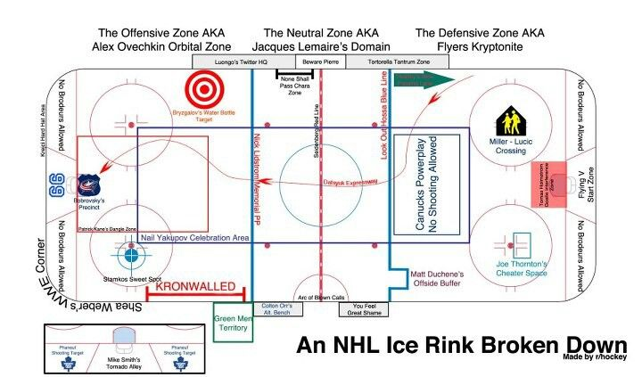 Another Diagram Of The Nhl Rink Hockey Pinterest Nhl And