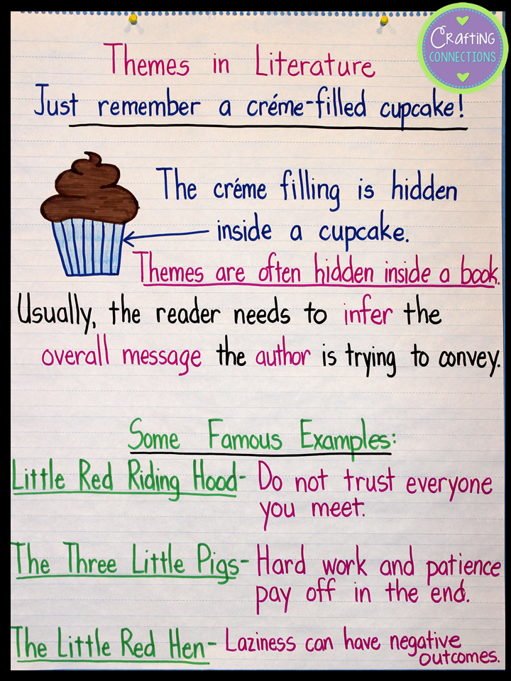 Teaching About Themes Using The Cupcake Analogy Theme Anchor