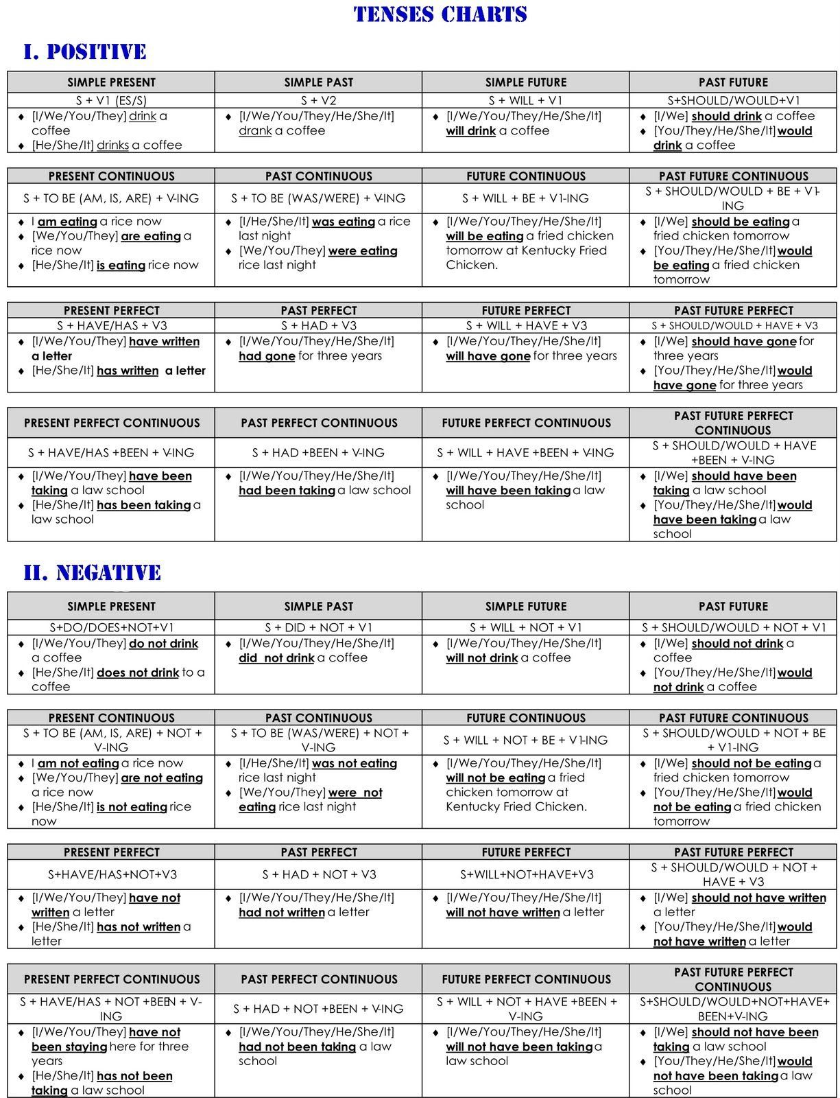 English tense in hindi tenses chart grammar worksheets also with images to share google search rh pinterest