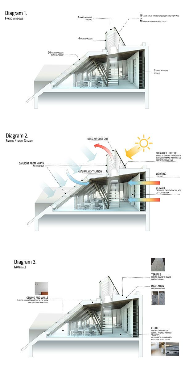 Transformation Of An Old Unused Loft Into Modern Office Space With A Green Roof Terrace Concept Architecture Roof Architecture Diagram Architecture