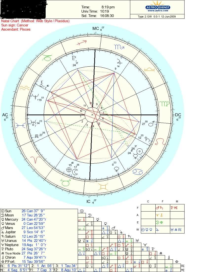 How to Read a Horary Chart The Basics   Astrologers' Community ...