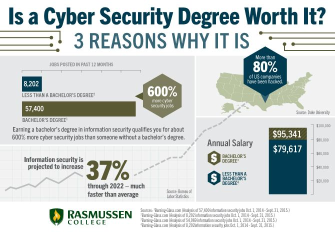 Is An Information Security Degree Worth It Cyber Security Cyber Security Education Cyber