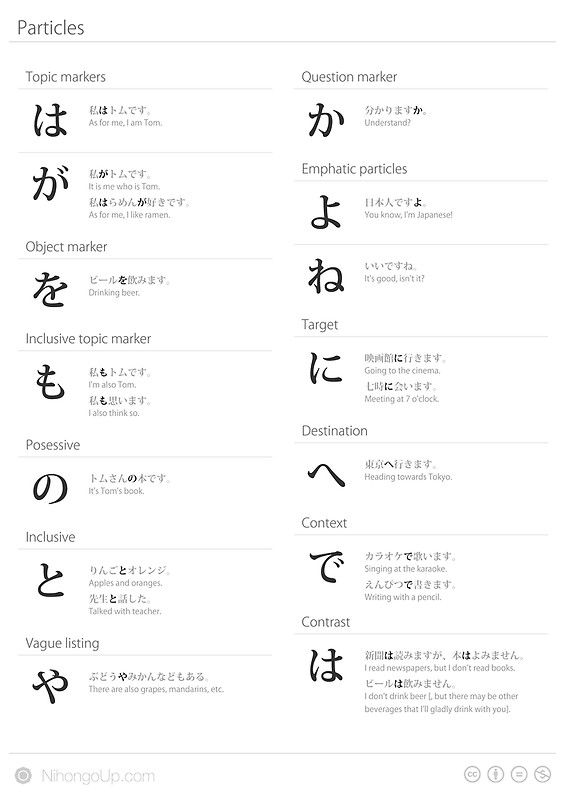 'Japanese particles cheat sheet & poster' Leinwanddruck by