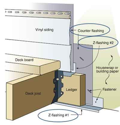 Flashing A Key Construction Concept Water Damage