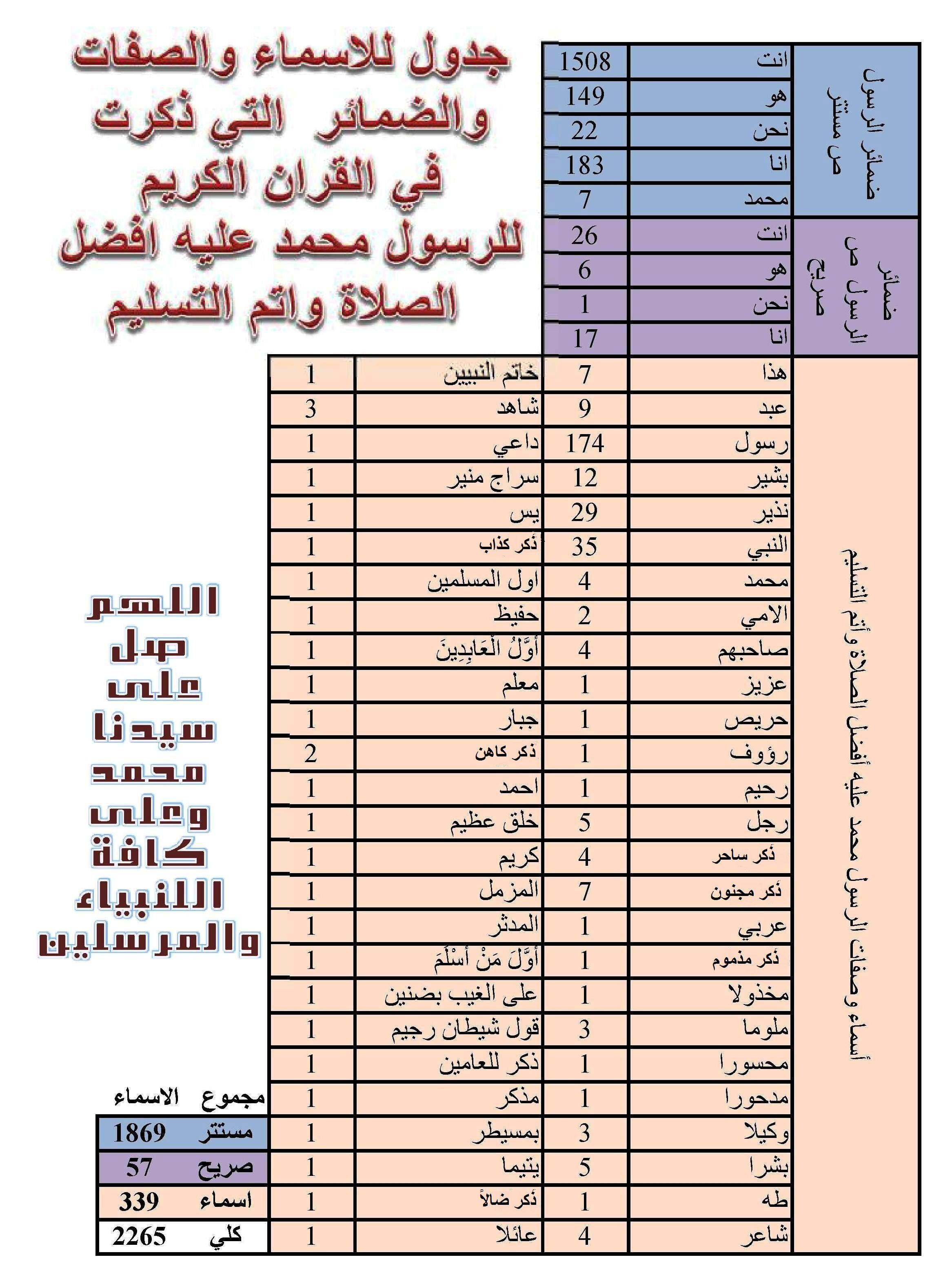 عدد مرات ذكر اسم سيدنا محمد في القران الكريم Jouy Periodic Table