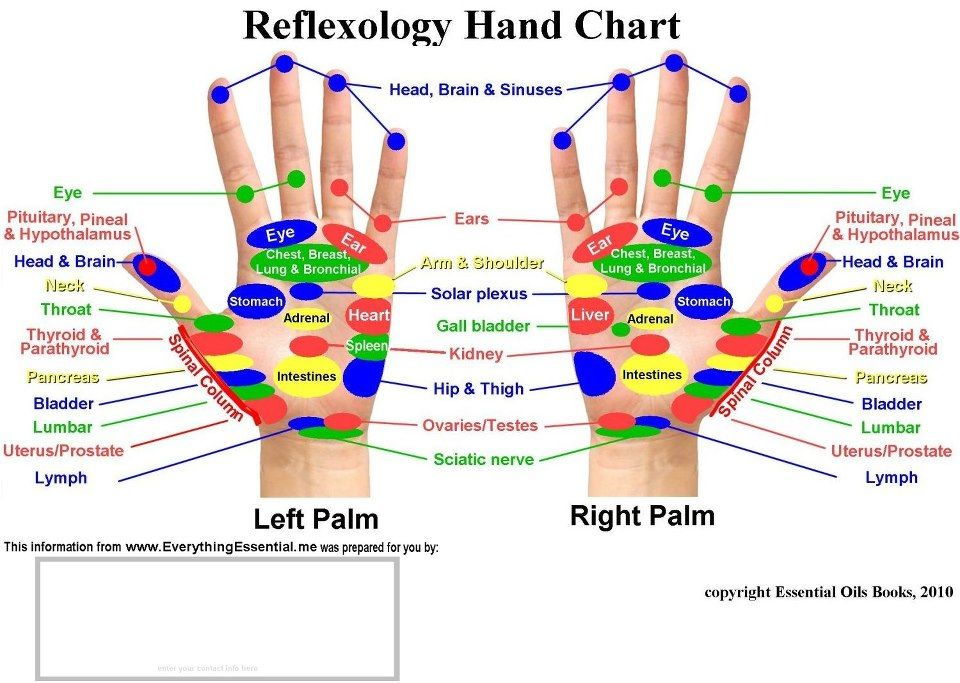 Free Downloads Reflexology Foot Chart My Own Thoughts Acupressure Reflexology Charts Coll Reflexology Hand Chart Hand Reflexology Acupressure Points Chart