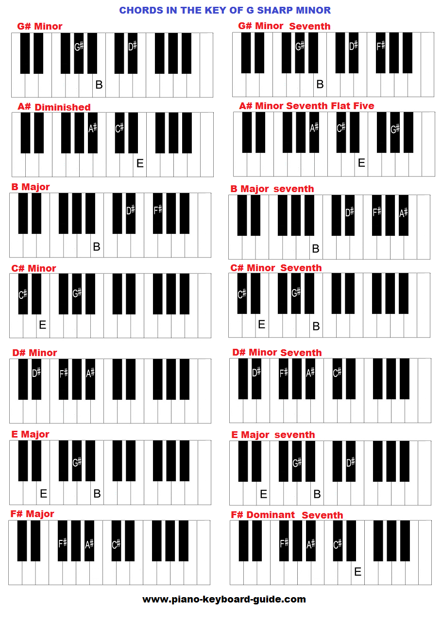 Piano Chords In The Key Of G Sharp Minor Making Music Pinterest