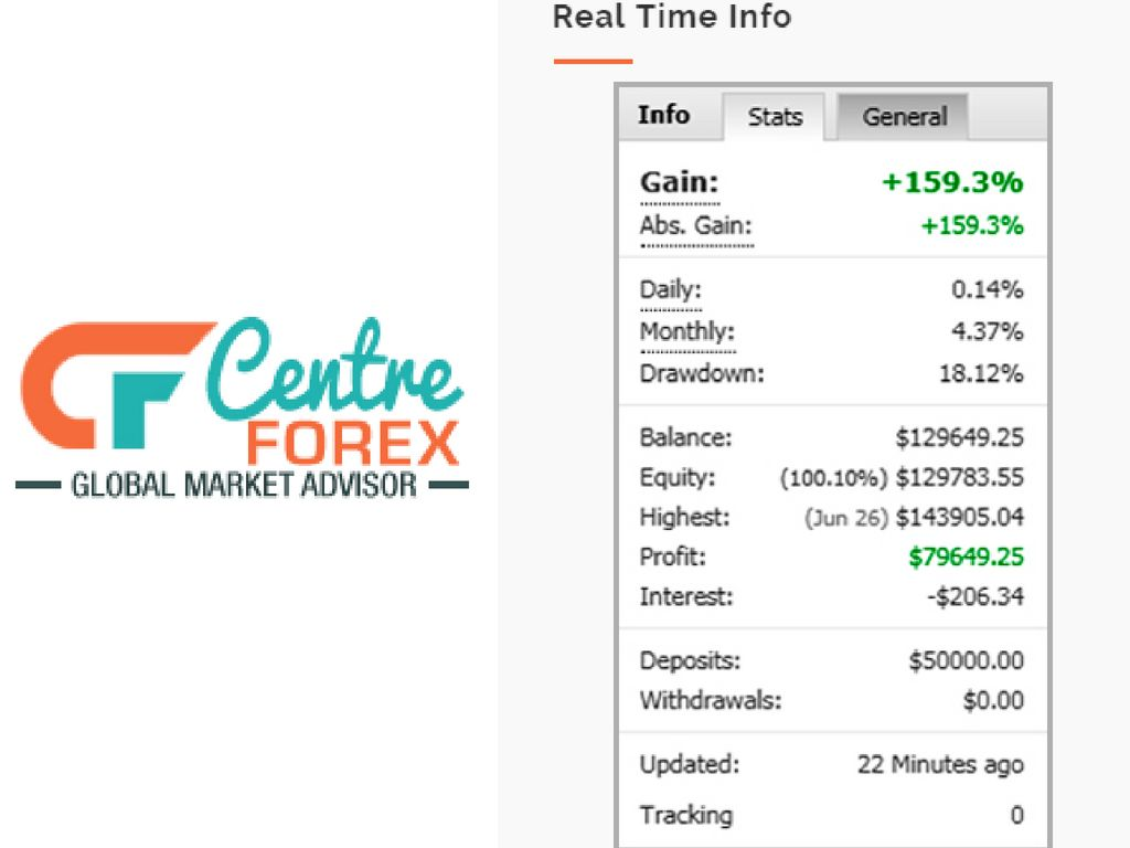 Looking For Most Reliable Forex Signal Provider Centre Forex A