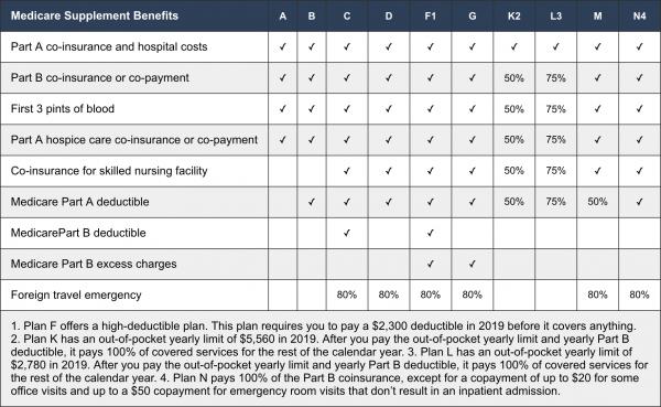 Choosing Between Medigap Plan F Vs Plan B How To Plan