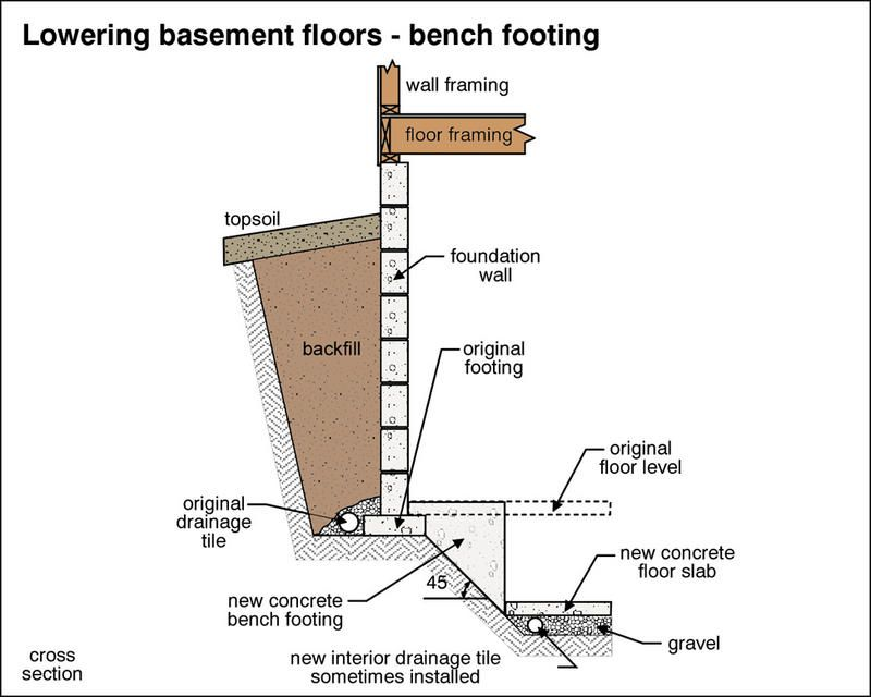 underpin a foundation wall google search basement details rh pinterest com