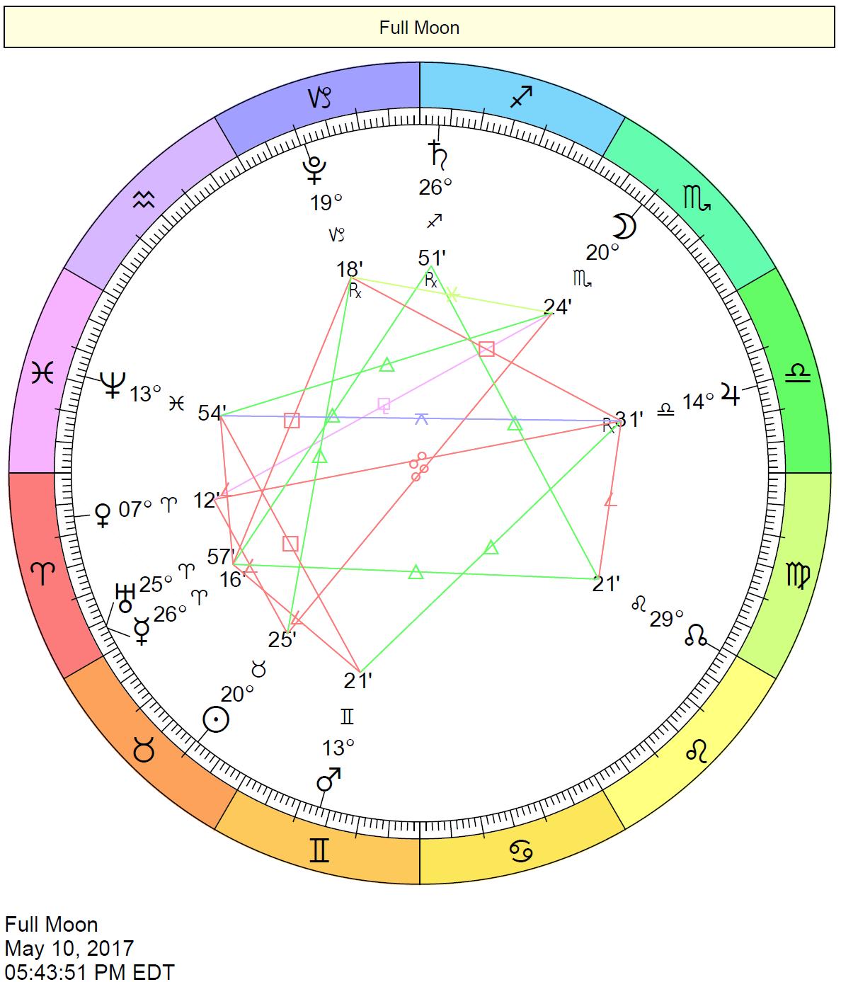 cafe astrology virgo rising