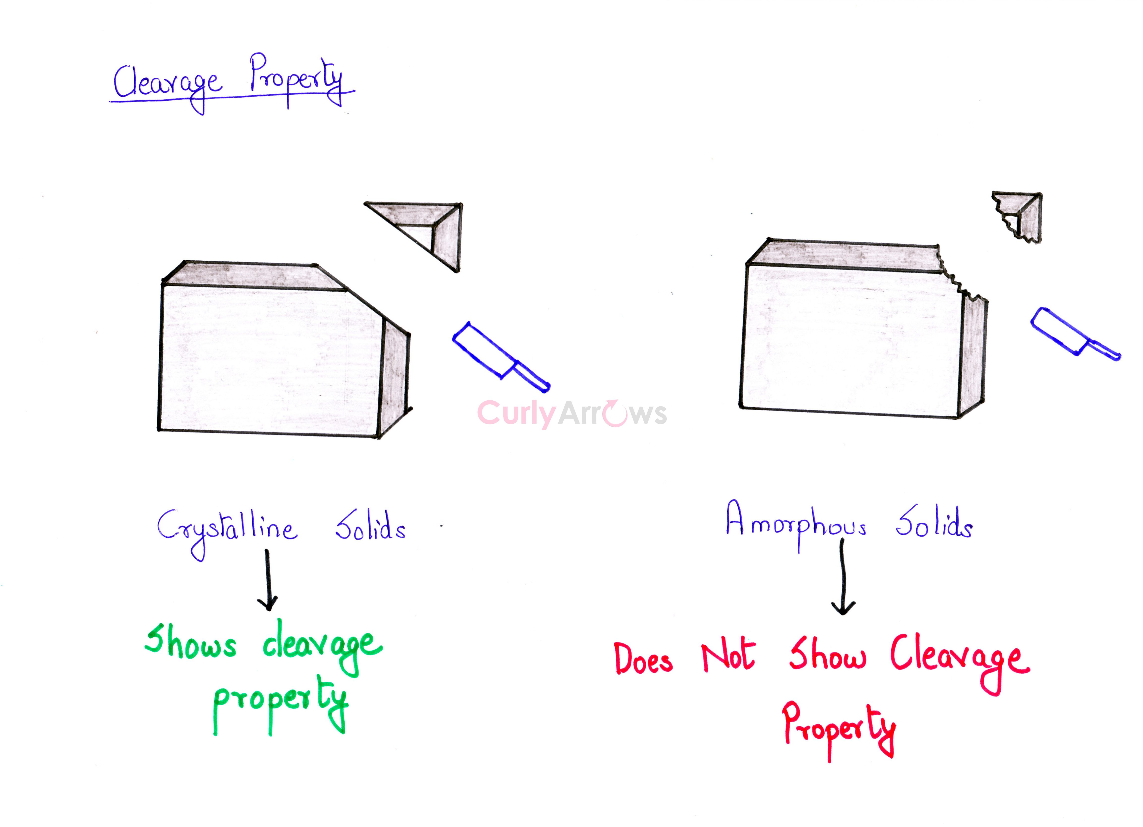 Cleavage Property Of Crystalline Solids If A Crystalline Solid Is