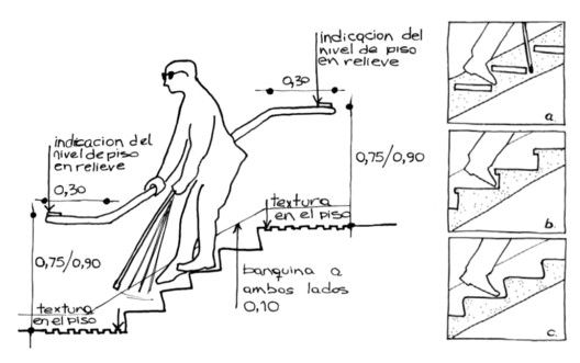 Universal Design and Accessibility Manuals from Latin