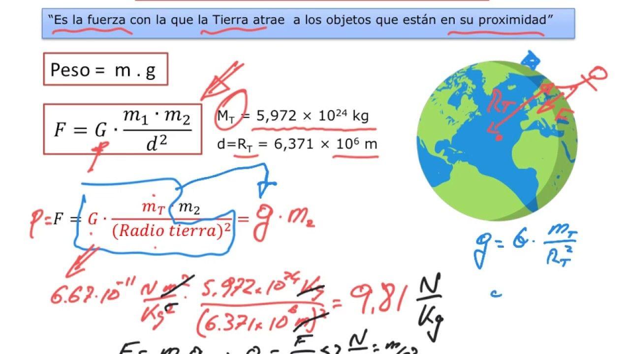 Relación Entre G Y G Ley De Gravitación Universal Gravitación Relaciones Fuerza