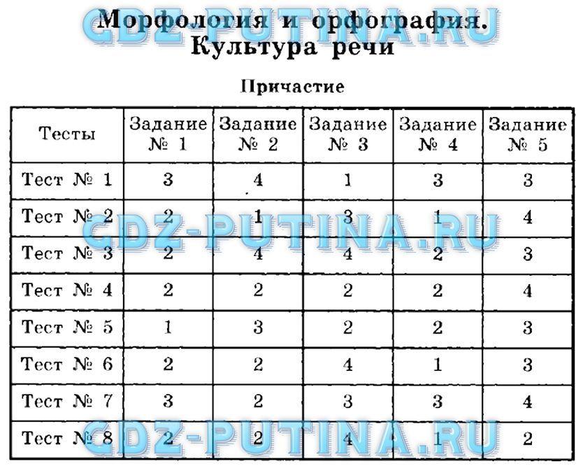Багданова 7 класс ключи