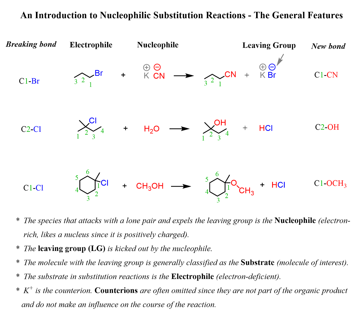 Nucleophilic Substitution Reactions An Introduction