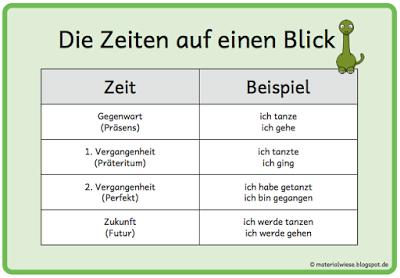 Die Zeiten Gegenwart (Präsens), 1. Vergangenheit (Präteritum), 2 ...