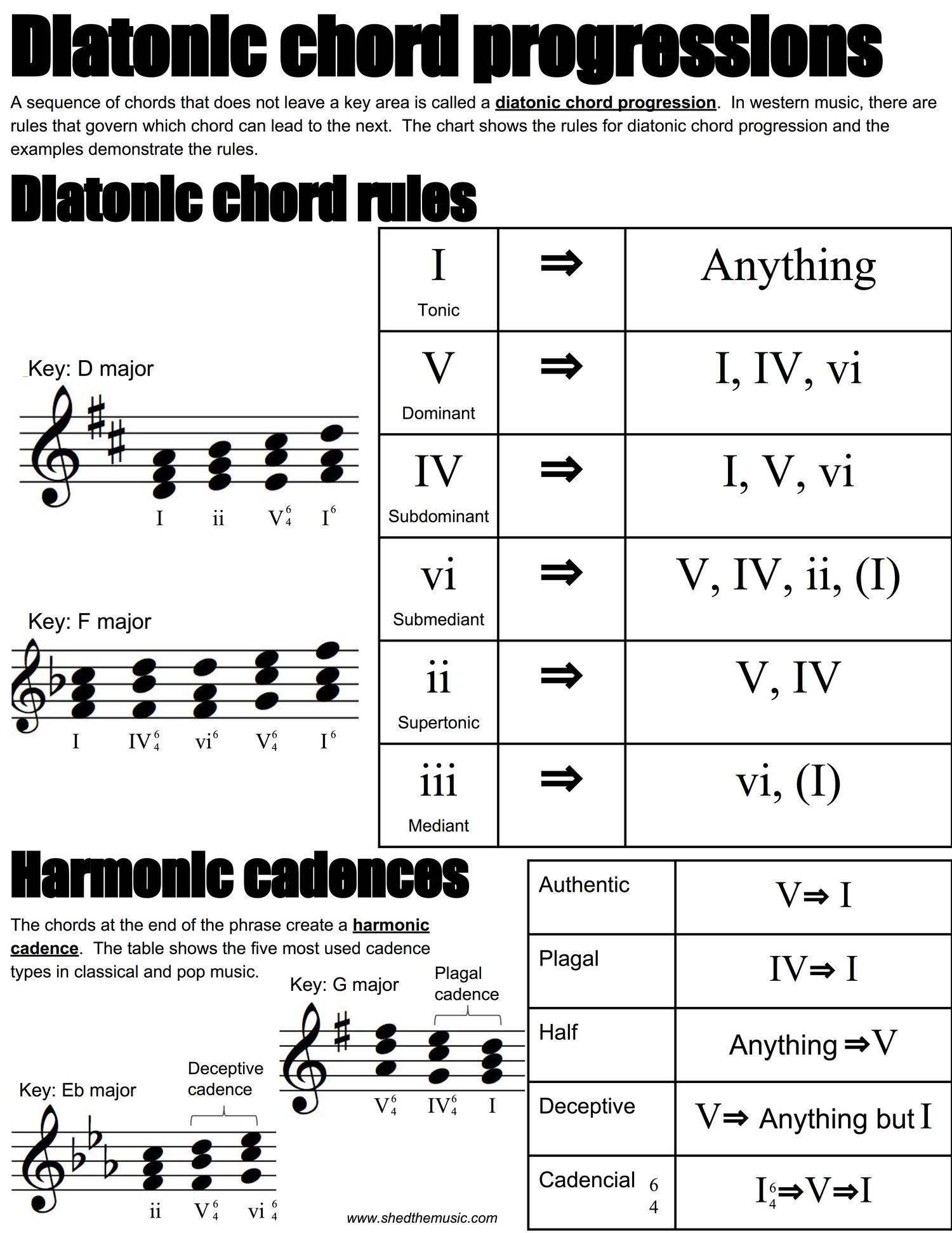 Diatonic Chord Progressions The Shed