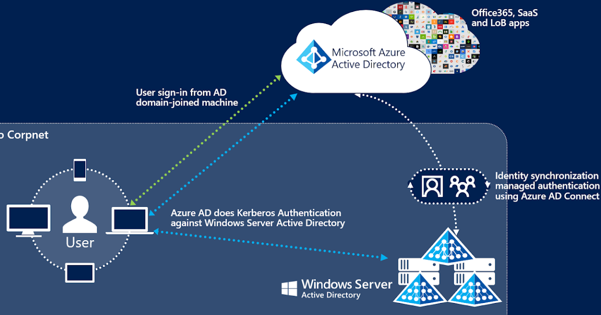 How To Set Up Adfs For Office 365 For Single Sign On Adfs Active Directory Federation Service Adfs May Be A Soft Active Directory Windows Server Office 365