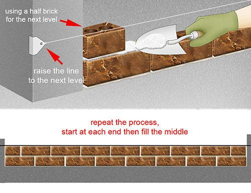 How To Build A Brick Wall Brick Laying Building A Brick Wall Diy Brick Wall