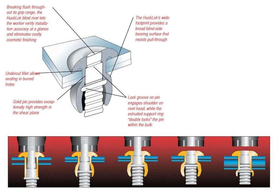 Huck Lok Multi Grip Storage System System Blind River
