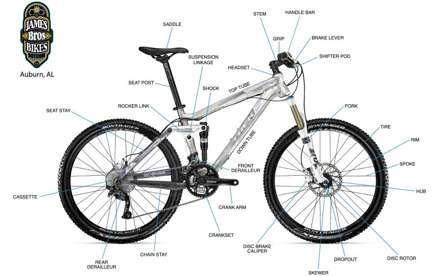 Anatomy of a mountain bike | For the Mountains | Pinterest