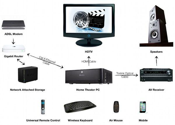 illustration of the setup3 media center rh pinterest com