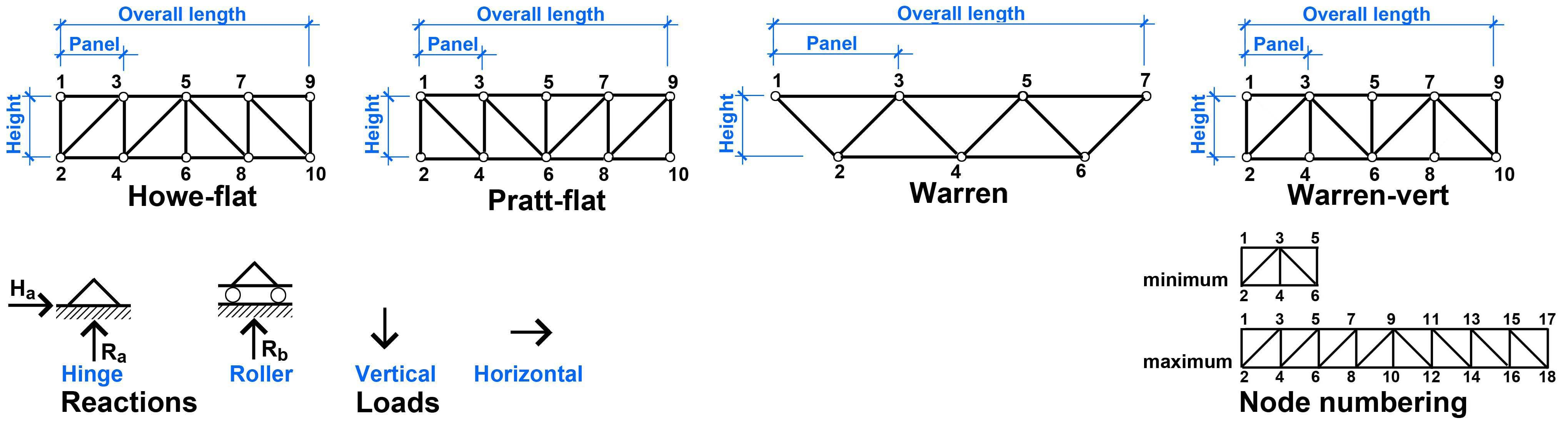 Howe Truss Warren Truss And Pratt Truss  Engineering Ideas