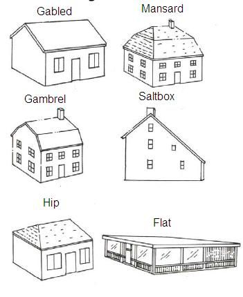 Roof And Gable Styles Roof Design Roof Styles Roofing