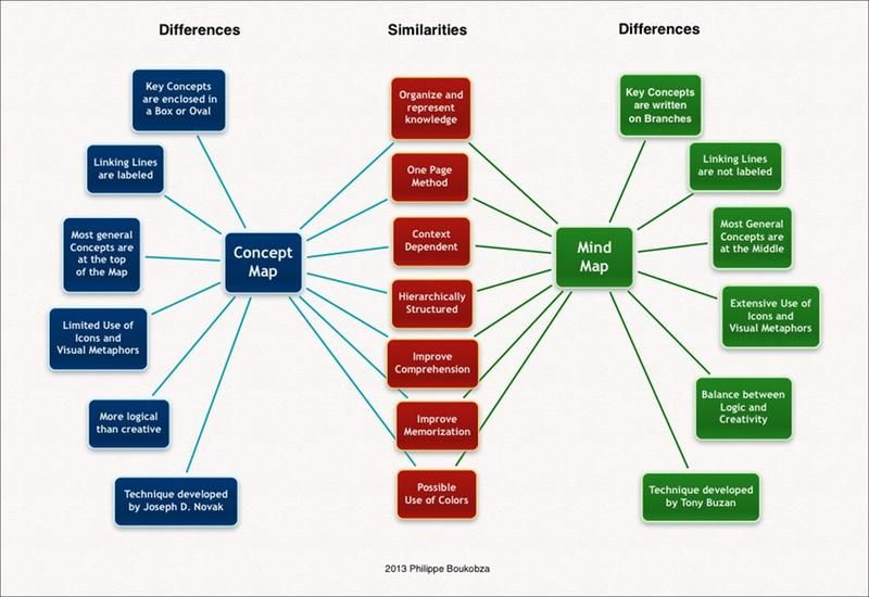 great diagram illustrating concept mapping v mind mapping