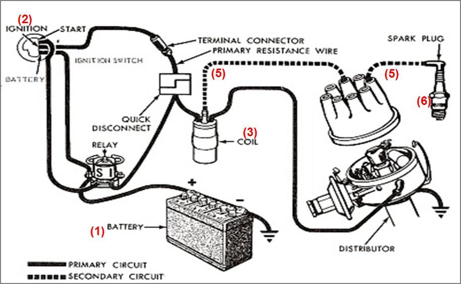 Sistem Pendawaian Elektrik Kereta Google Search Ignition System Automotive Repair Automotive Mechanic