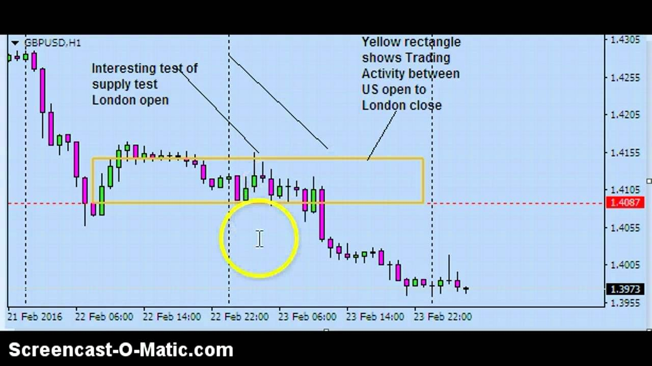 Forex Trading Strategies L Forex Trading Strategies That Works