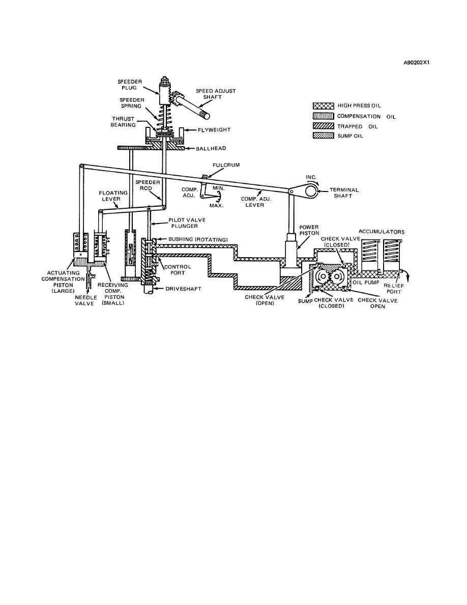 Woodward Ug8 Governor Control Schematic Schematic Drawing High Springs Thrust Bearing
