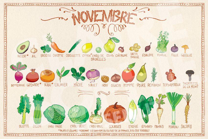 Cette liste des fruits & légumes de saison en France est