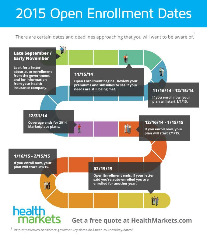 2015 Open Enrollment Dates And Deadlines Infographic Open