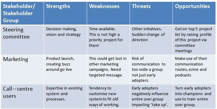 Stakeholder SWOT b-pos Pinterest Stakeholder management - project risk assessment