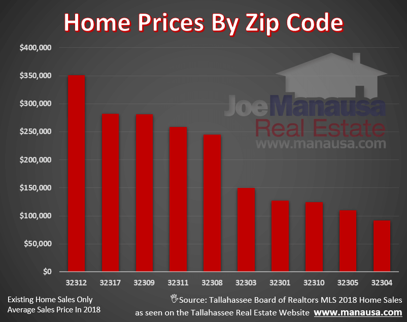 Which Tallahassee Zip Codes Are Leading Home Appreciation In