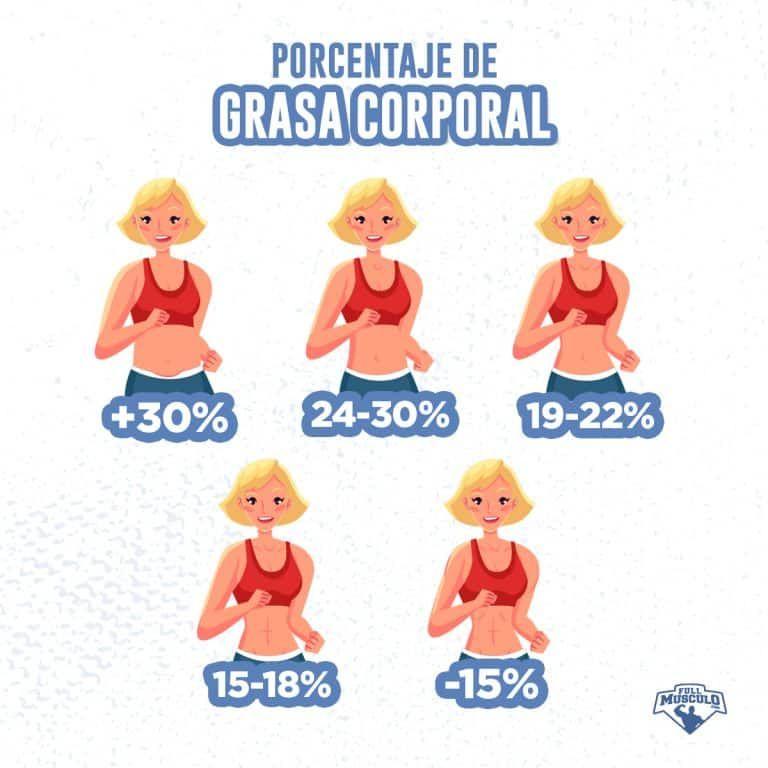 Ganar Masa Muscular Y Perder Grasa Al Mismo Tiempo Fullmusculo Bajar Grasa Corporal Dieta Para Bajar Grasa Perder Grasa Corporal