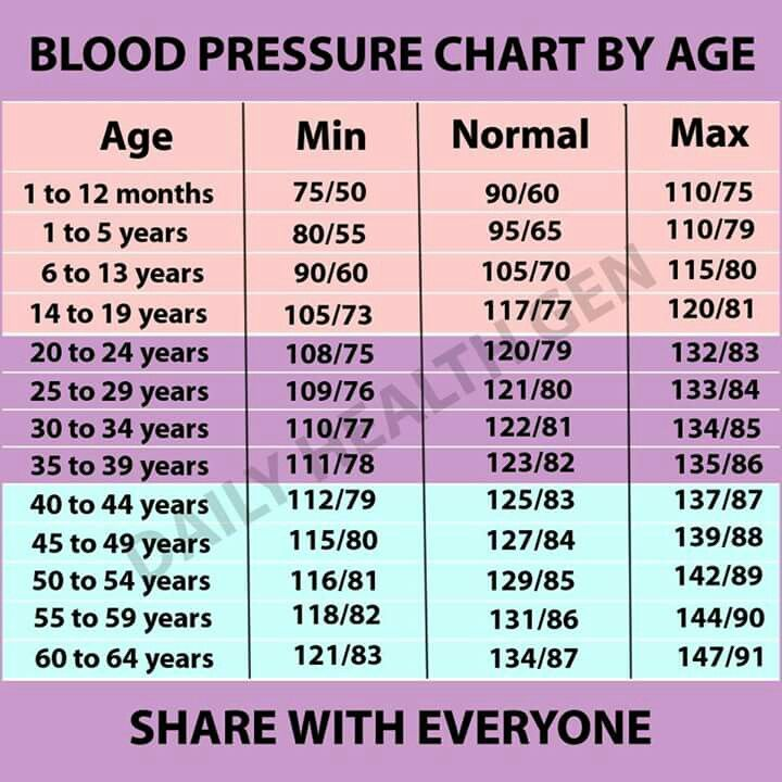 Blood Pressure Chart By Age  Blood Pressure By Age