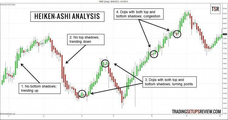 Heiken Ashi Candles Forex Trading Nadex Forextrading Forex