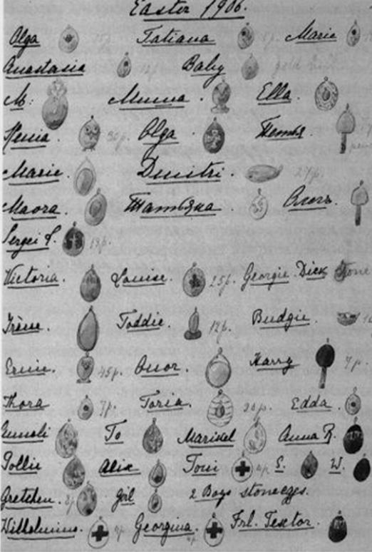 Alexandras egg gift list for easter 1906 imperial russia iii alexandras egg gift list for easter 1906 negle Gallery
