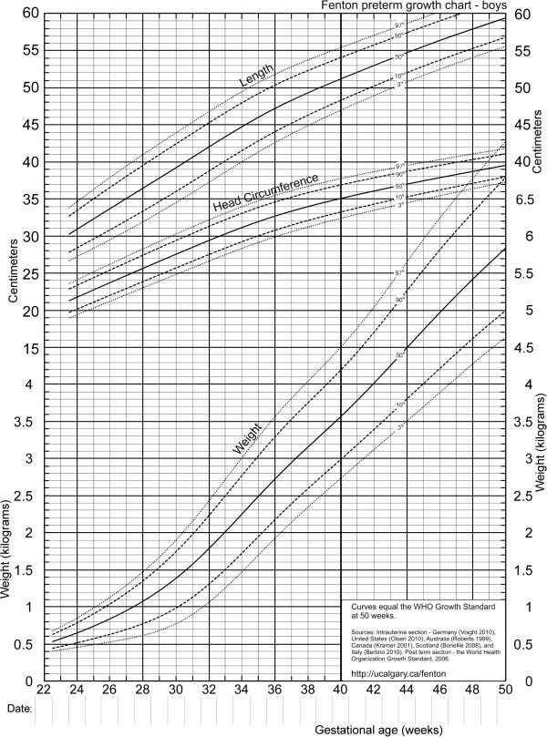 Cdc Growth Chart Template Growth Chart Girls Birth To Months