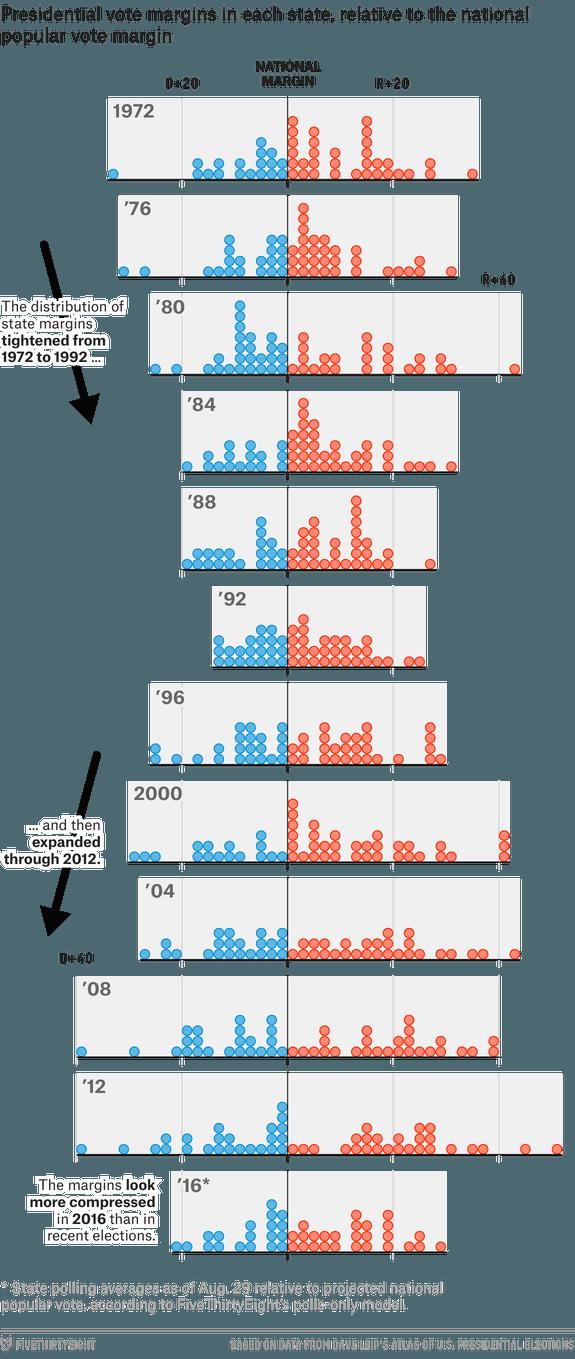 king margin dot plot strategy infographic creative infographic rh pinterest fr