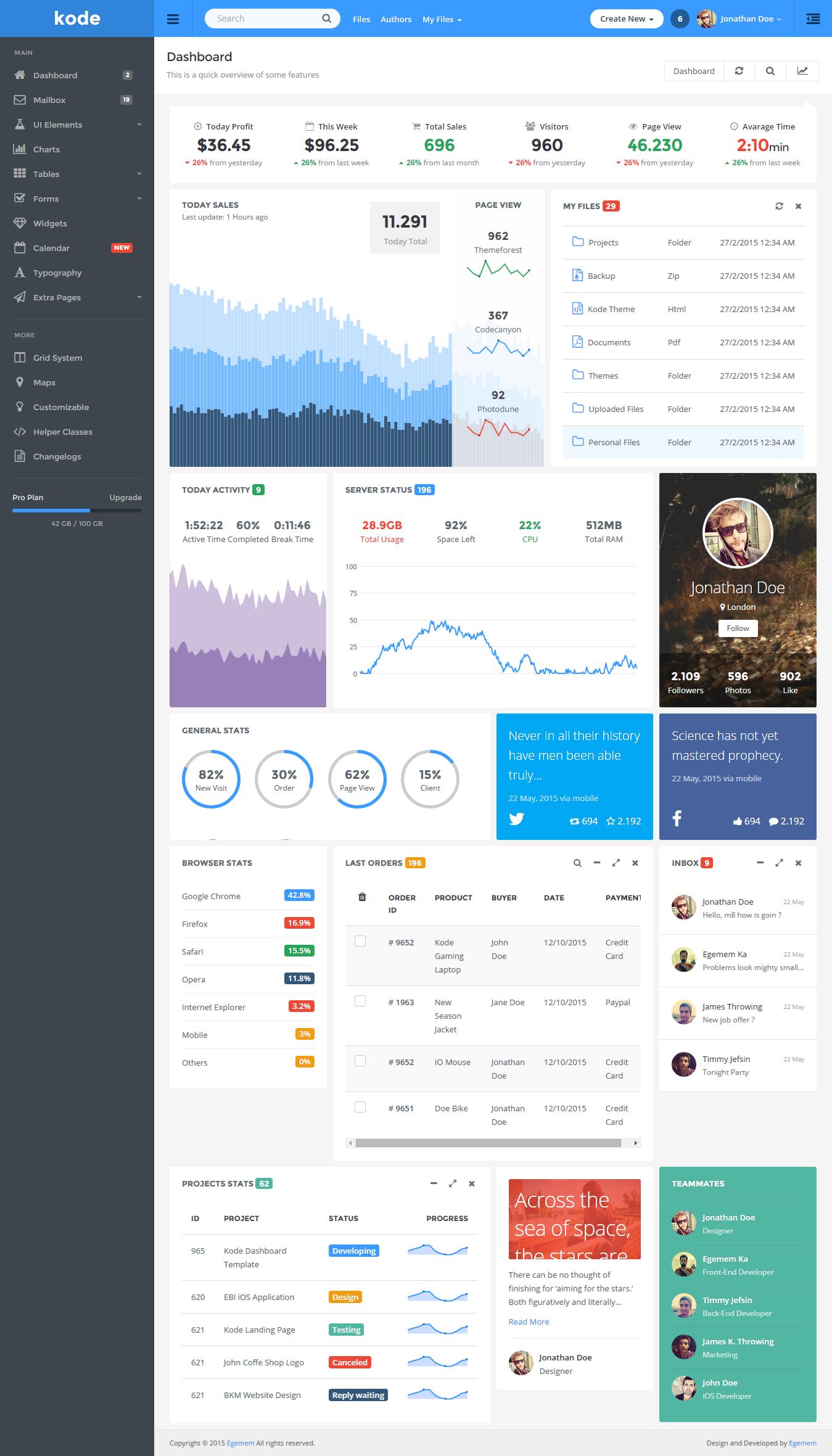 Kode Premium Bootstrap Admin Template Dashboard Design Dashboard Template Dashboard Interface